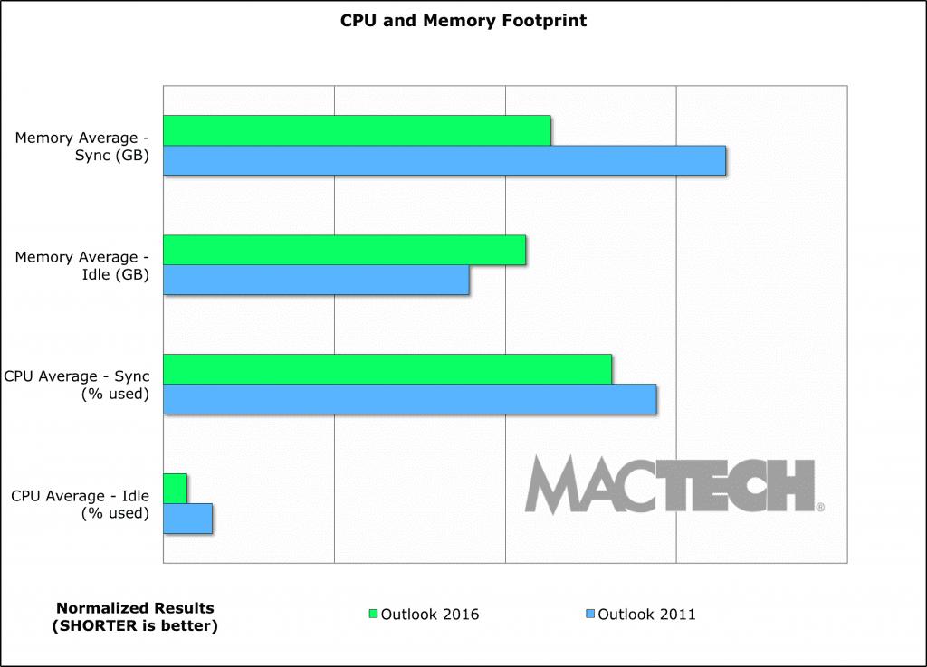 06-Chart-CPU-Memory