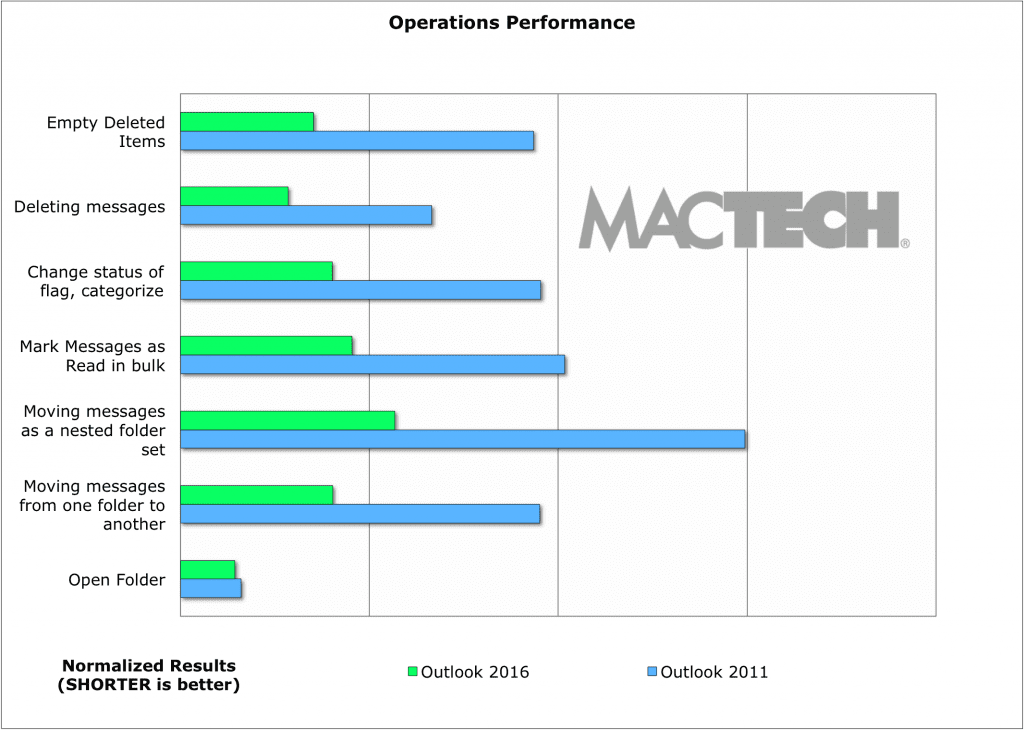 04-Chart-Operations