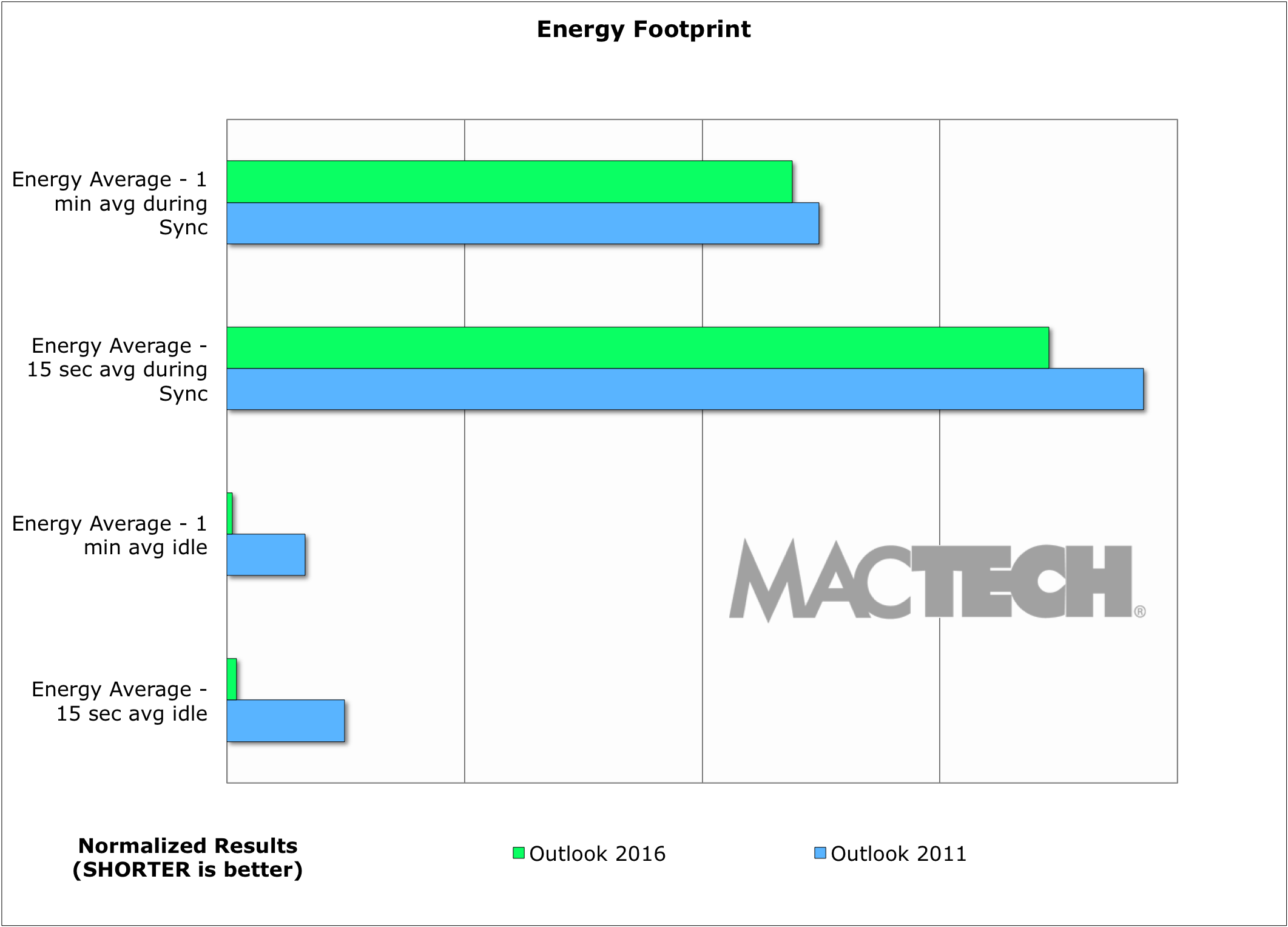 Outlook Benchmarks, Winter 2015 - MacTech Labs