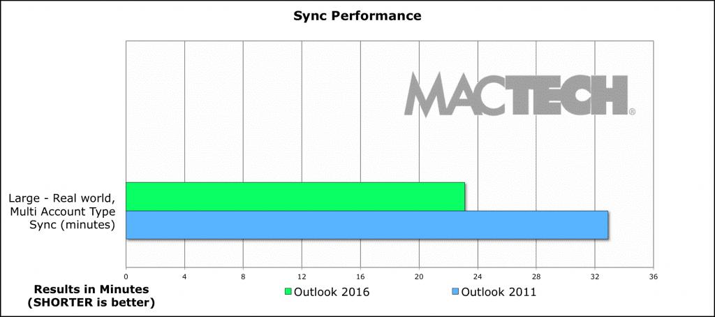 10-Chart-Sync