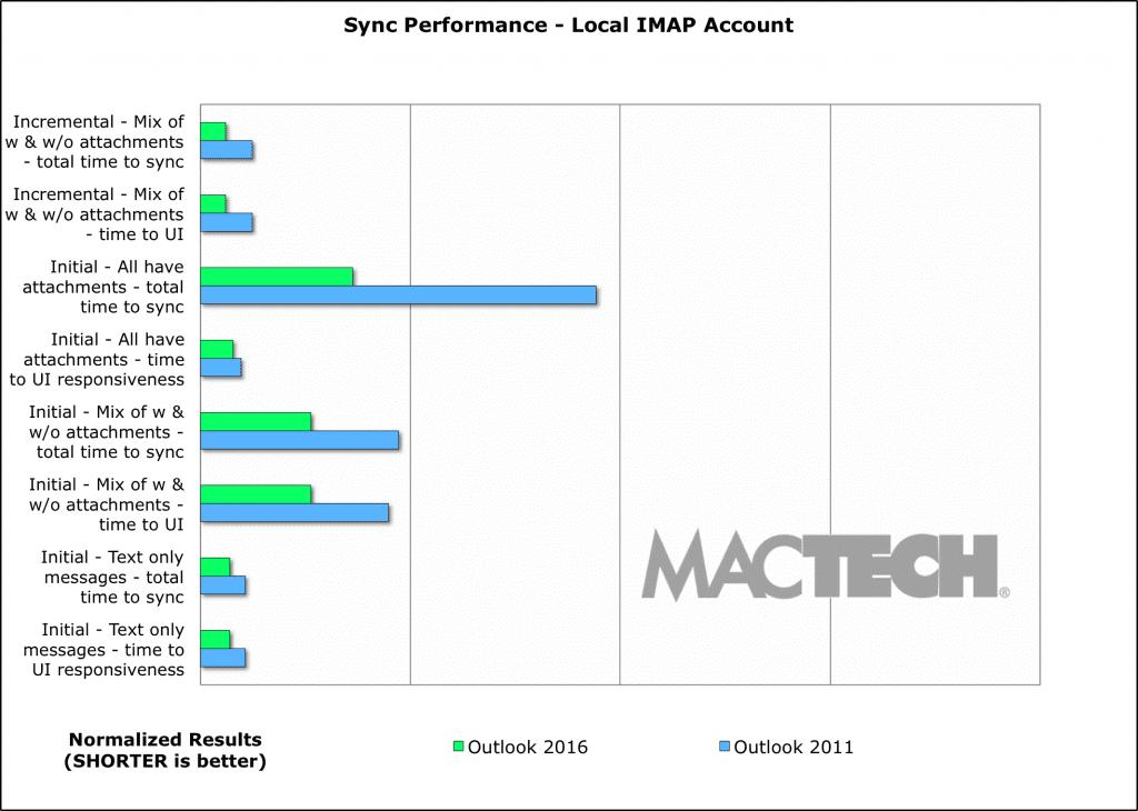 12-Chart-Sync-IMAP